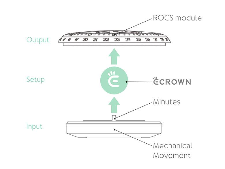 Type 2 e-Crown architecture